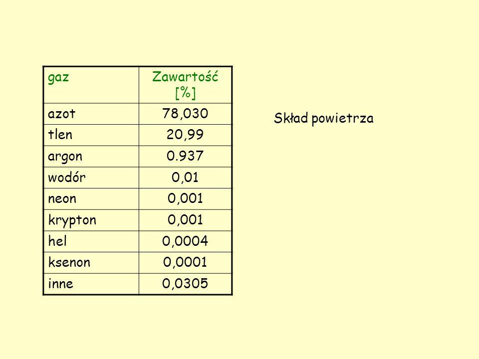 gaz Zawartość [%] azot. 78,030. tlen. 20,99. argon. 0.937. wodór. 0,01. neon. 0,001. krypton.